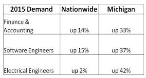 MI auto job growth